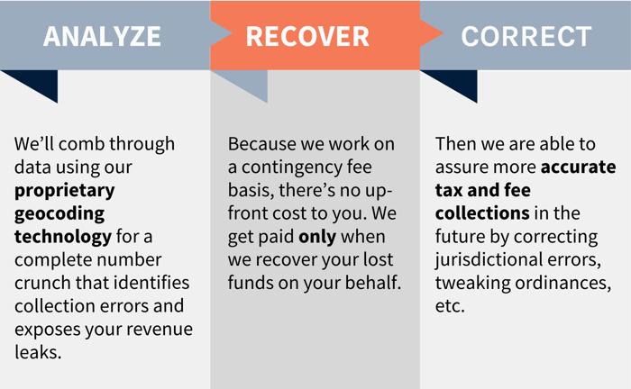 Analyze Recover Correct - Azavar