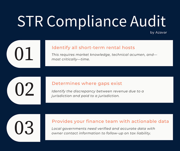 short-term rental compliance audit process by azavar and localgov